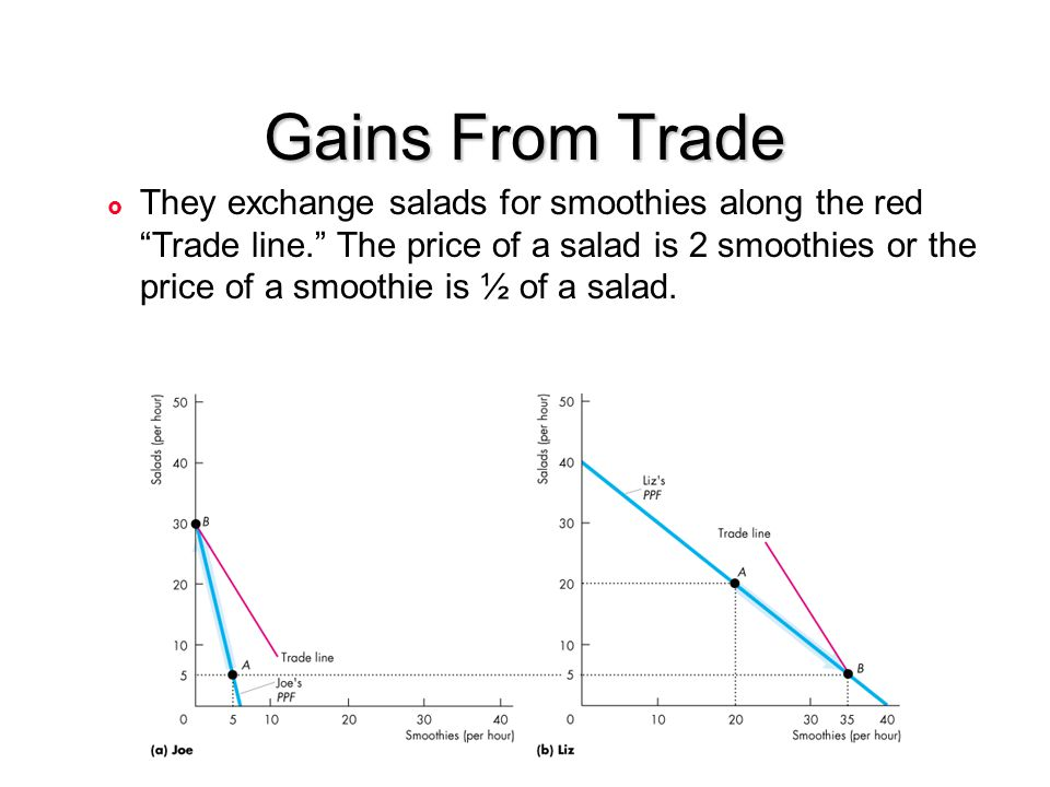 "Gains From Trade £ They exchange salads for smoothies along the red ""Trade line."" The price of a salad is 2 smoothies or the price of a smoothie is ½"