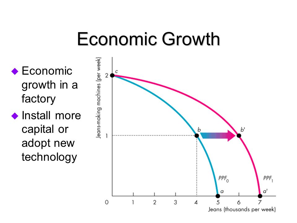 Economic Growth  Economic growth in a factory  Install more capital or adopt new technology