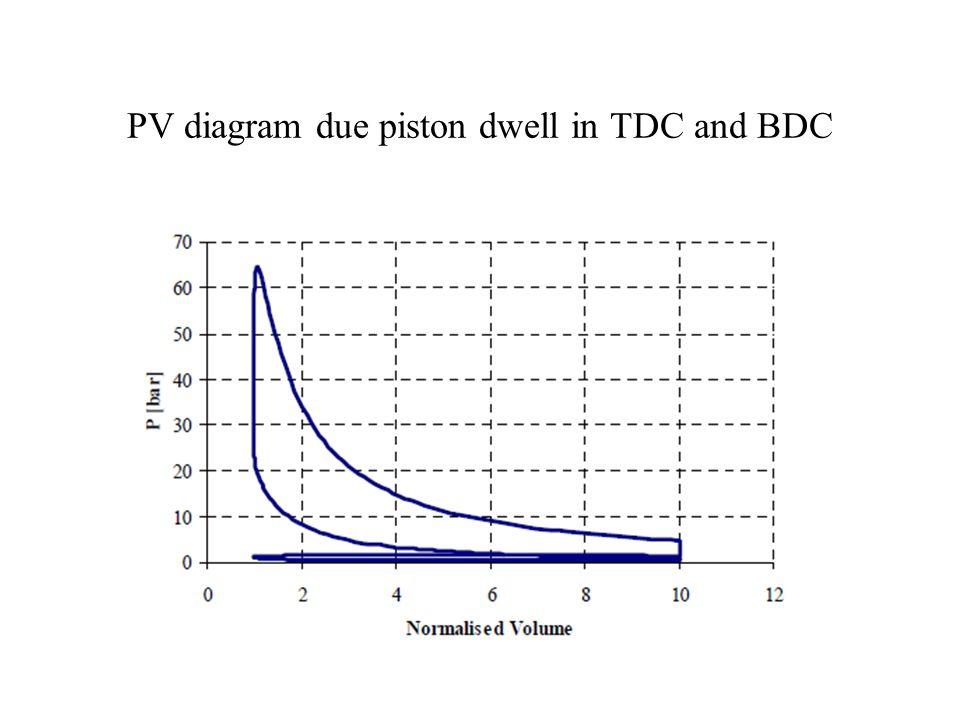 Instantaneous Velocity of Dwell Piston