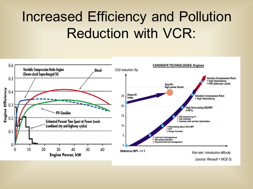 Increased Efficiency and Pollution Reduction with VCR: