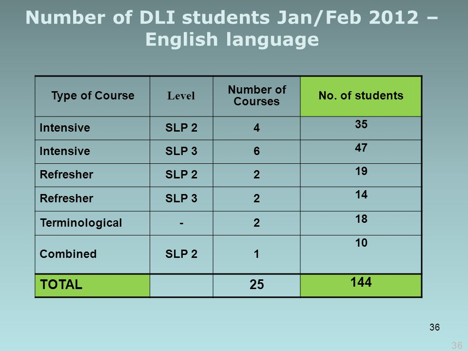 36 Number of DLI students Jan/Feb 2012 – English language Type of Course Level Number of Courses No.