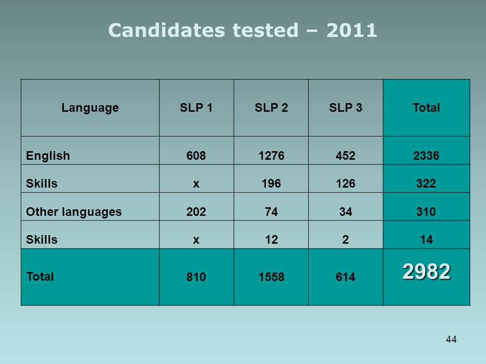 Candidates tested – 2011 LanguageSLP 1SLP 2SLP 3Total English60812764522336 Skillsx196126322 Other languages2027434310 Skillsx12214 Total81015586142982 44