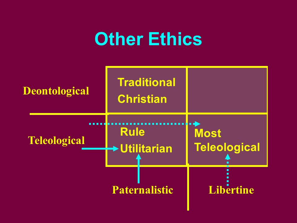 Other Ethics Traditional Christian Rule Utilitarian Most Teleological Deontological Teleological PaternalisticLibertine