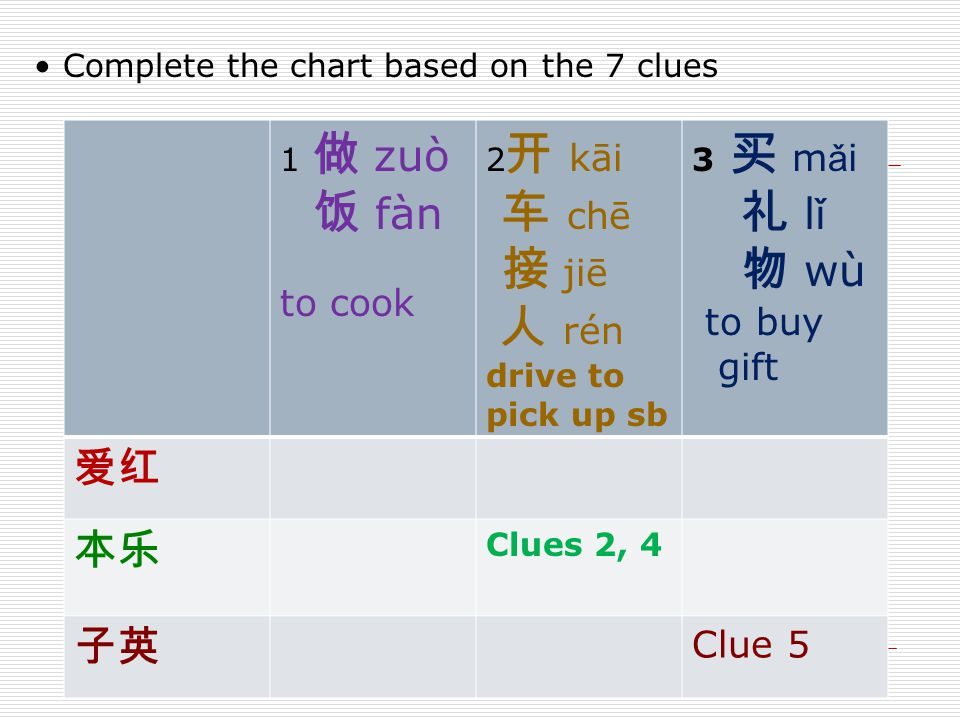 Complete the chart based on the 7 clues 1 做 zuò 饭 fàn to cook 2 开 kāi 车 chē 接 jiē 人 rén drive to pick up sb 3 买 m ǎ i 礼 l ǐ 物 wù to buy gift 爱红 本乐 Clues 2, 4 子英 Clue 5