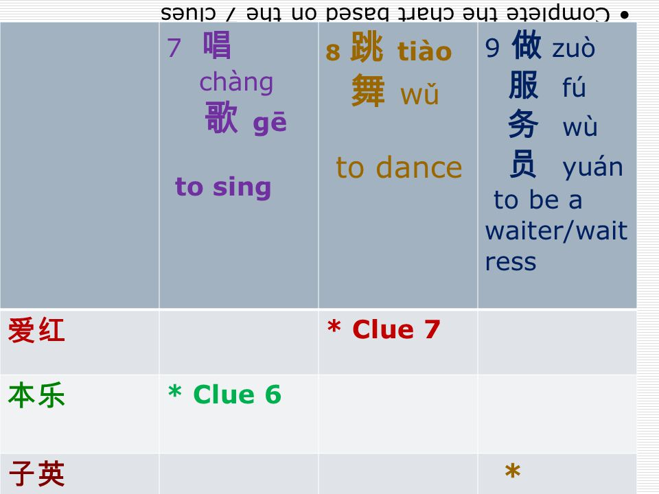 Complete the chart based on the 7 clues 7 唱 chàng 歌 gē to sing 8 跳 tiào 舞 w ǔ to dance 9 做 zuò 服 fú 务 wù 员 yuán to be a waiter/wait ress 爱红 * Clue 7 本乐 * Clue 6 子英 *