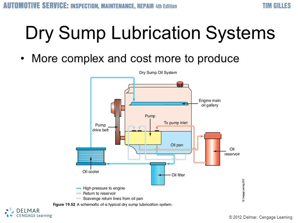 © 2012 Delmar, Cengage Learning Dry Sump Lubrication Systems More complex and cost more to produce