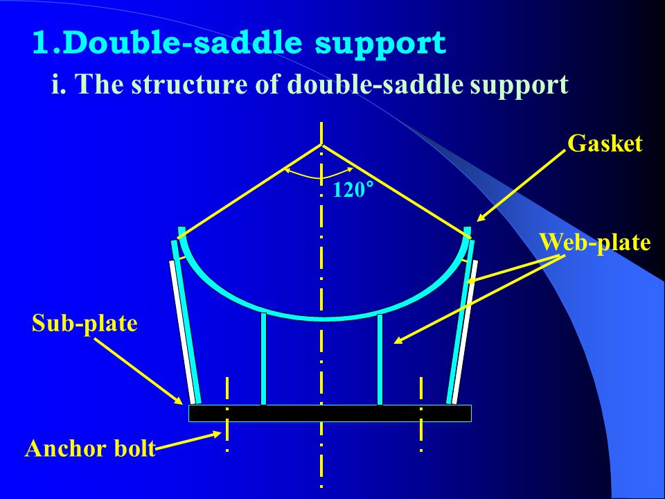 6.2 Support for vessels Support for horizontal vessels Saddle support, ring support, leg, etc. Support for vertical vessels Skirt support, hanging sup
