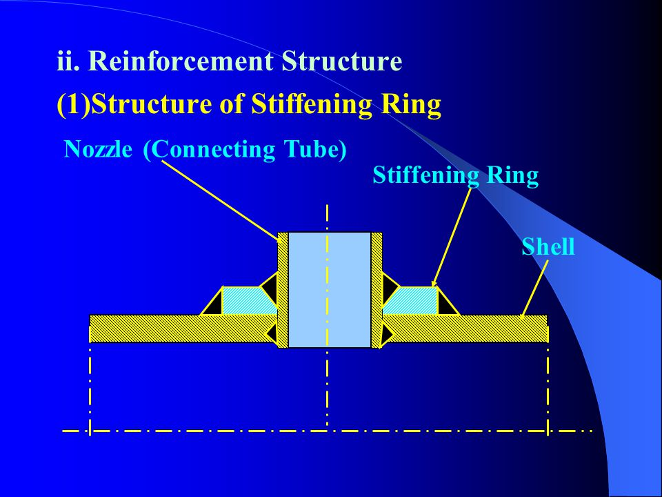 2.Opening reinforcement's Designing i. Designing Criterions (1)Equi-area criterion of reinforcement (2)Plastic failure criterion of reinforcement