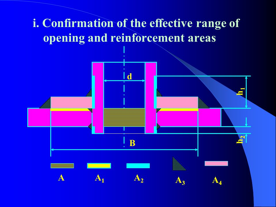 3.Designing methods of equi-area reinforcement Metallic areas in local reinforcement ≥ ≥ the area of sections which are the position of openings the a