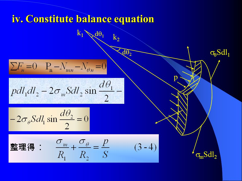 3.Infinitesimal balance equation —— calculation formula of hoop —— calculation formula of hoop stress: stress: i. Intercepting shell i. Intercepting s