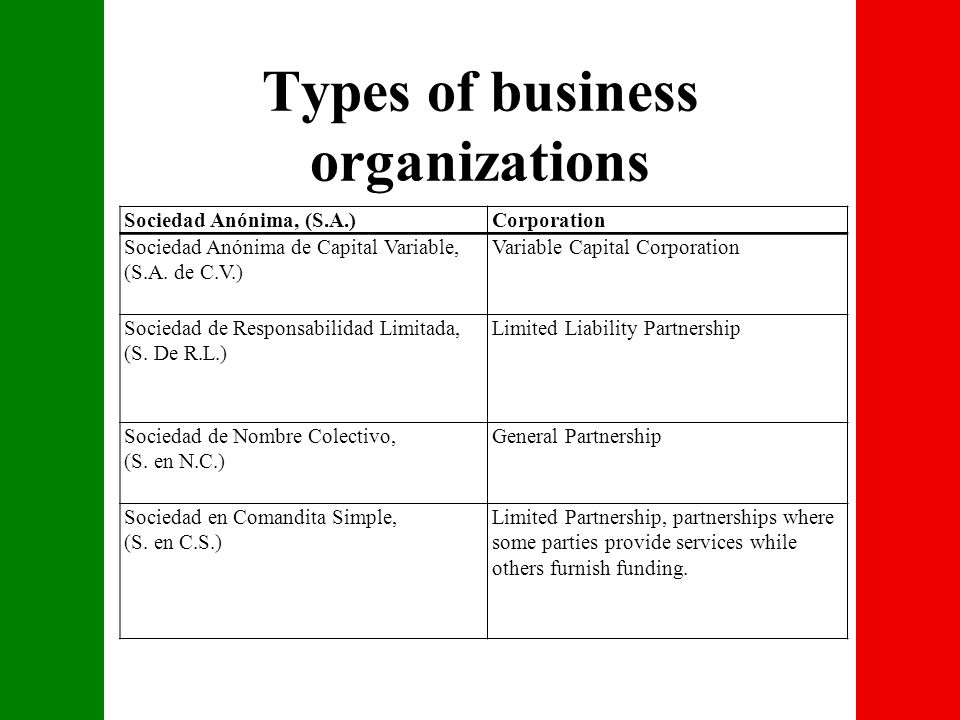 Types of business organizations Sociedad Anónima, (S.A.)Corporation Sociedad Anónima de Capital Variable, (S.A.