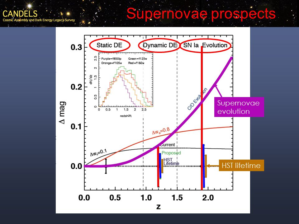 Supernovae evolution HST lifetime Supernovae prospects