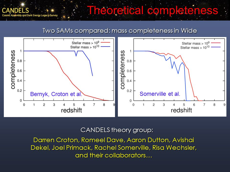 Theoretical completeness Two SAMs compared: mass completeness in Wide CANDELS theory group: Darren Croton, Romeel Dave, Aaron Dutton, Avishai Dekel, Joel Primack, Rachel Somerville, Risa Wechsler, and their collaborators… Bernyk, Croton et al.