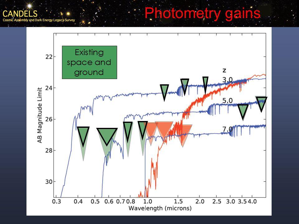 Galaxy radii vs. color at z   Courtesy M. Mozena Blue- cloud galaxies Half light radius in kpc