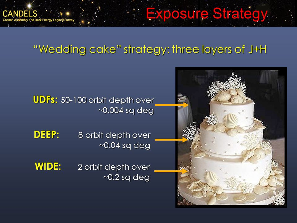 Exposure Strategy Wedding cake strategy: three layers of J+H WIDE: 2 orbit depth over ~0.2 sq deg DEEP: 8 orbit depth over ~0.04 sq deg UDFs: 50-100 orbit depth over ~0.004 sq deg