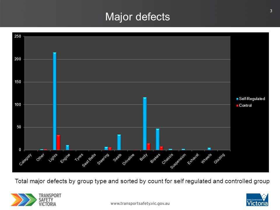 3 Major defects Total major defects by group type and sorted by count for self regulated and controlled group