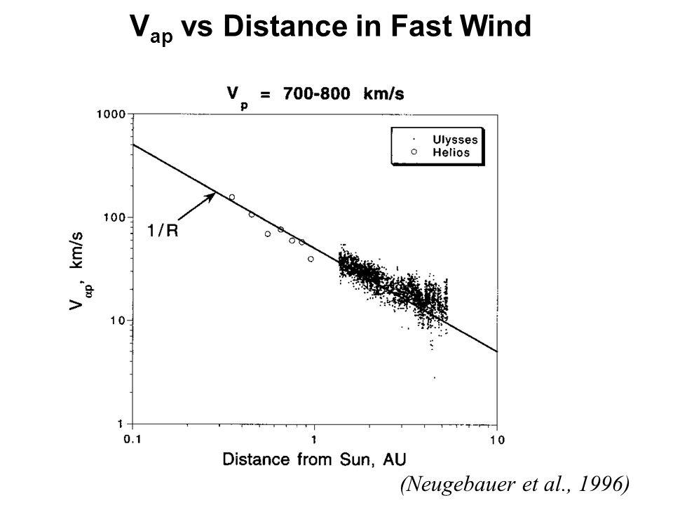 V ap vs Distance in Fast Wind (Neugebauer et al., 1996)