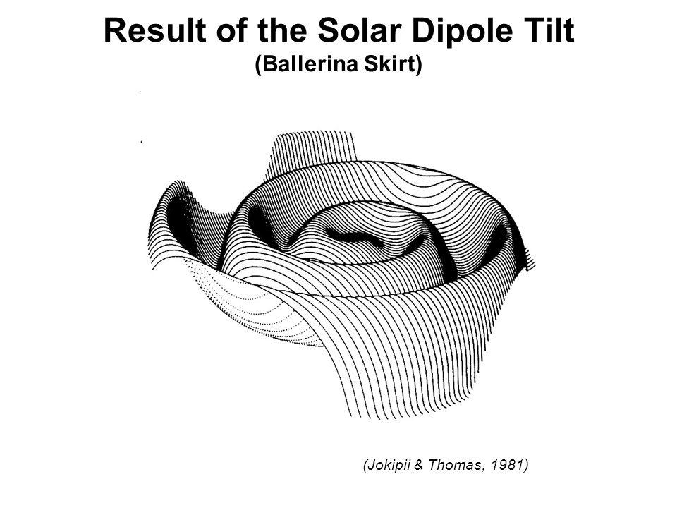 Result of the Solar Dipole Tilt (Ballerina Skirt) (Jokipii & Thomas, 1981)