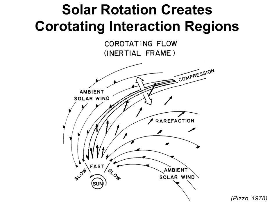 Solar Rotation Creates Corotating Interaction Regions (Pizzo, 1978)