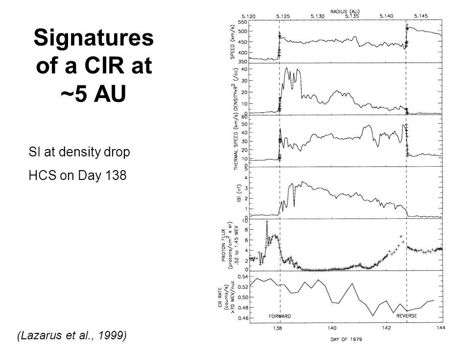 Signatures of a CIR at ~5 AU (Lazarus et al., 1999) SI at density drop HCS on Day 138