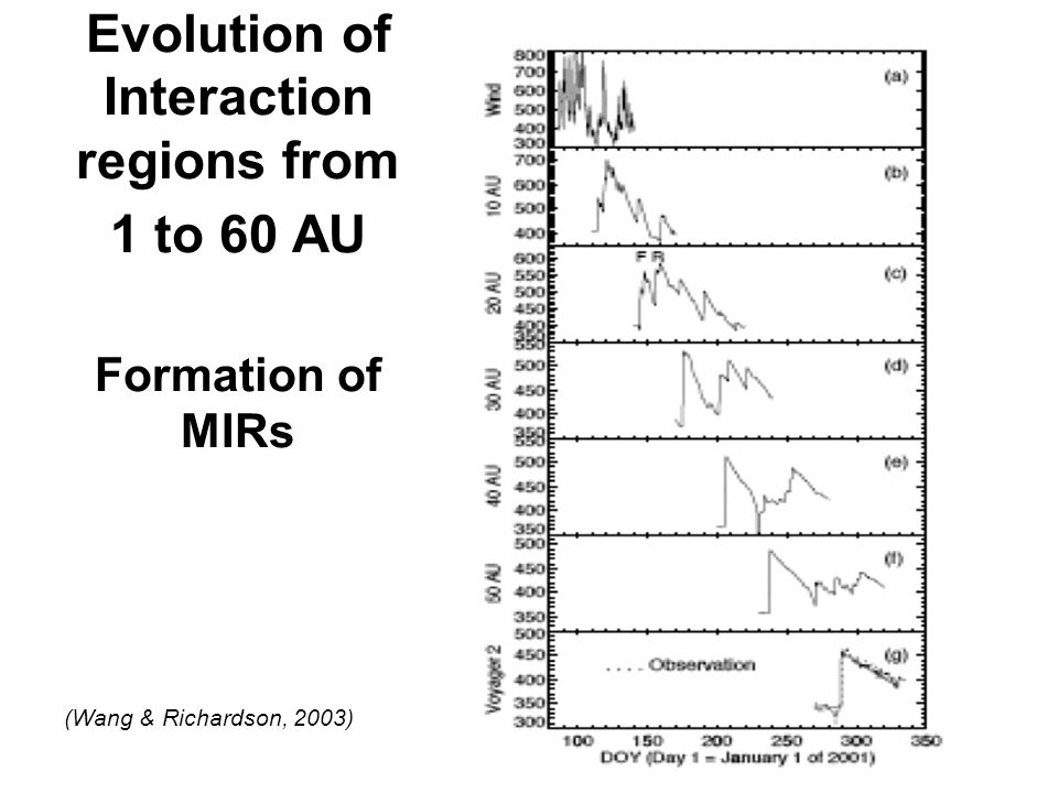 Evolution of Interaction regions from 1 to 60 AU Formation of MIRs (Wang & Richardson, 2003)