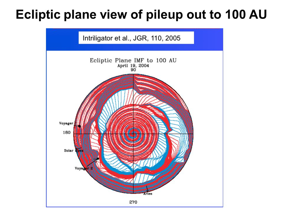 Ecliptic plane view of pileup out to 100 AU