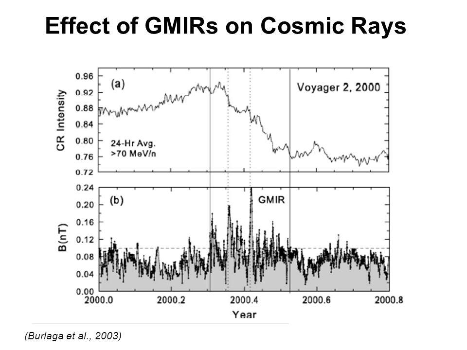 Effect of GMIRs on Cosmic Rays (Burlaga et al., 2003)