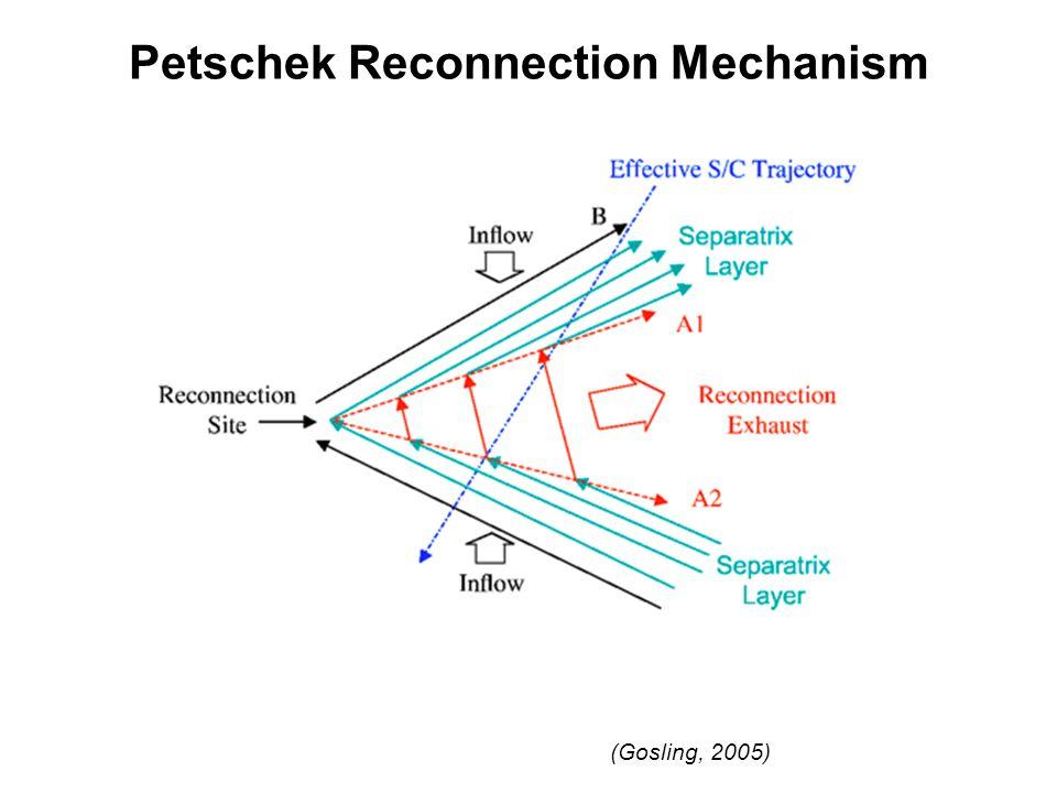 Petschek Reconnection Mechanism (Gosling, 2005)