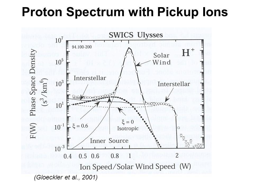 Proton Spectrum with Pickup Ions (Gloeckler et al., 2001)