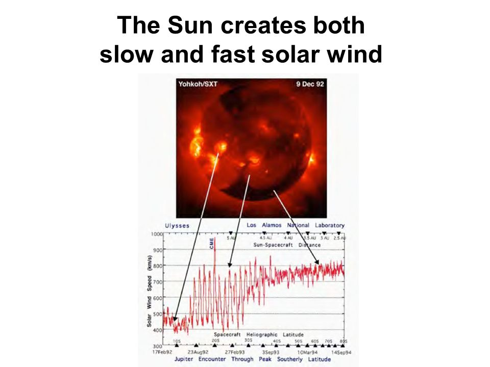 The Sun creates both slow and fast solar wind