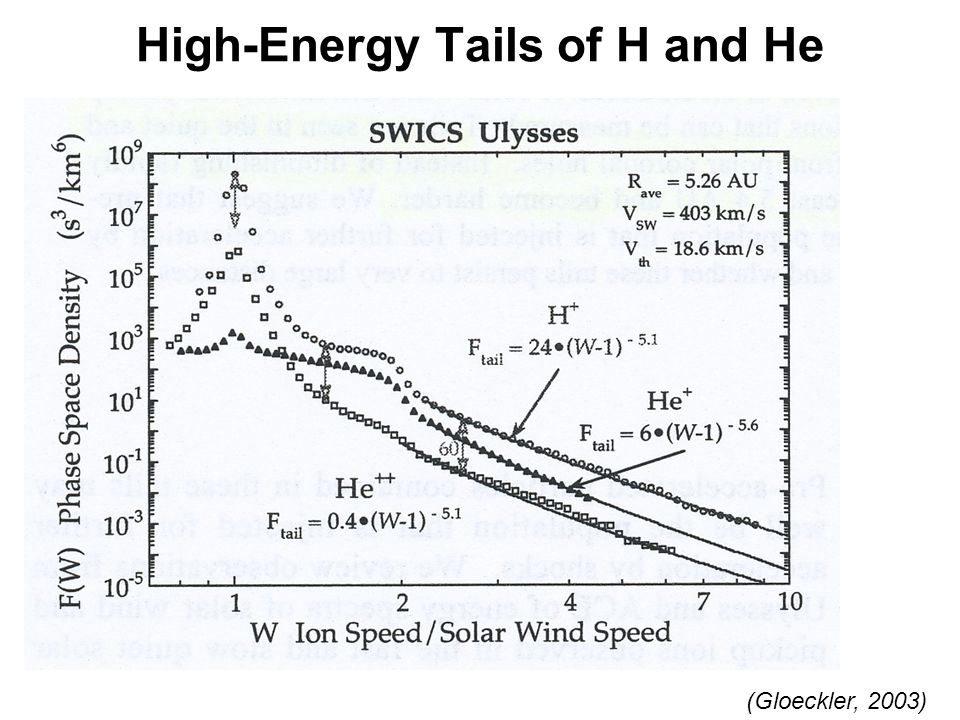 High-Energy Tails of H and He (Gloeckler, 2003)