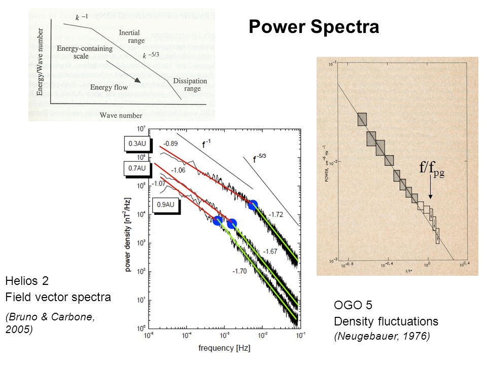 OGO 5 Density fluctuations (Neugebauer, 1976) f/f pg Helios 2 Field vector spectra (Bruno & Carbone, 2005) Power Spectra