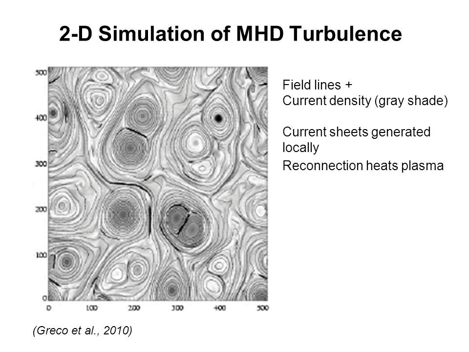 2-D Simulation of MHD Turbulence (Greco et al., 2010) Field lines + Current density (gray shade) Current sheets generated locally Reconnection heats plasma