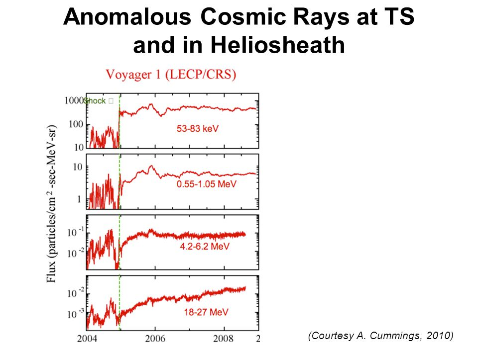 Anomalous Cosmic Rays at TS and in Heliosheath (Courtesy A. Cummings, 2010)
