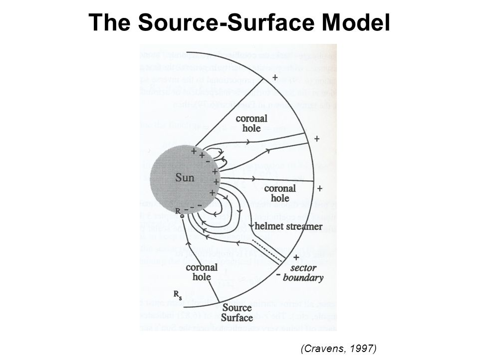 The Source-Surface Model (Cravens, 1997)
