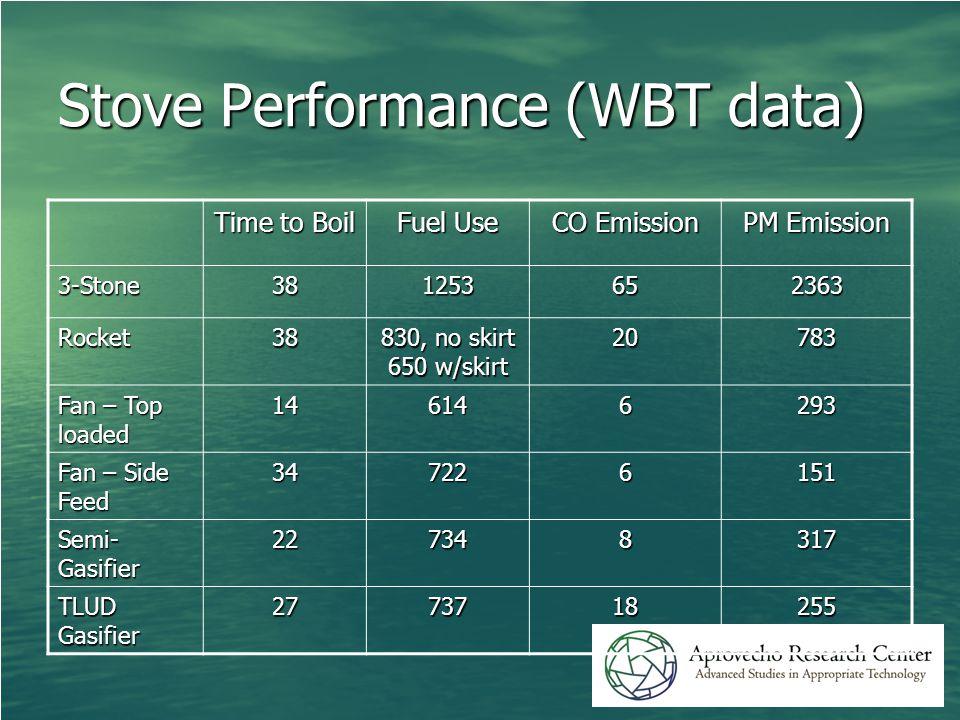 Stove Performance (WBT data) Time to Boil Fuel Use CO Emission PM Emission 3-Stone381253652363 Rocket38 830, no skirt 650 w/skirt 20783 Fan – Top loaded 146146293 Fan – Side Feed 347226151 Semi- Gasifier 227348317 TLUD Gasifier 2773718255