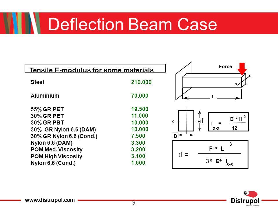 www.distrupol.com 9 Steel Aluminium 55% GR PET 30% GR PET 30% GR PBT 30% GR Nylon 6.6 (DAM) 30% GR Nylon 6.6 (Cond.) Nylon 6.6 (DAM) POM Med.