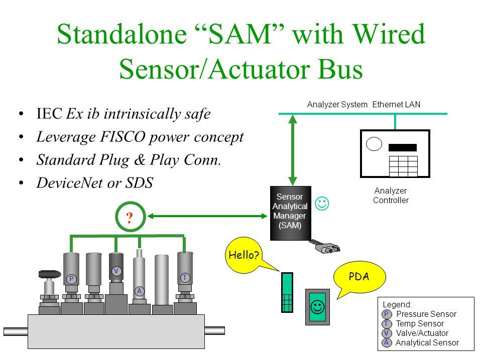 Standalone SAM with Wired Sensor/Actuator Bus Sensor Analytical Manager (SAM) Analyzer System Ethernet LAN P Legend: Pressure Sensor Temp Sensor Valve/Actuator Analytical Sensor V A T Analyzer Controller V T P A .