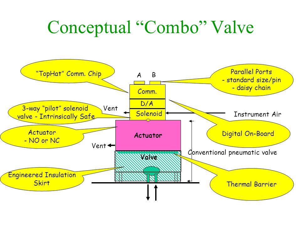 """Conceptual """"Combo"""" Valve A B Actuator Instrument Air Valve Vent Comm. D/A Solenoid Conventional pneumatic valve """"TopHat"""" Comm. Chip 3-way """"pilot"""" sole"""
