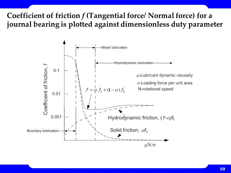 10 Coefficient of friction f (Tangential force/ Normal force) for a journal bearing is plotted against dimensionless duty parameter