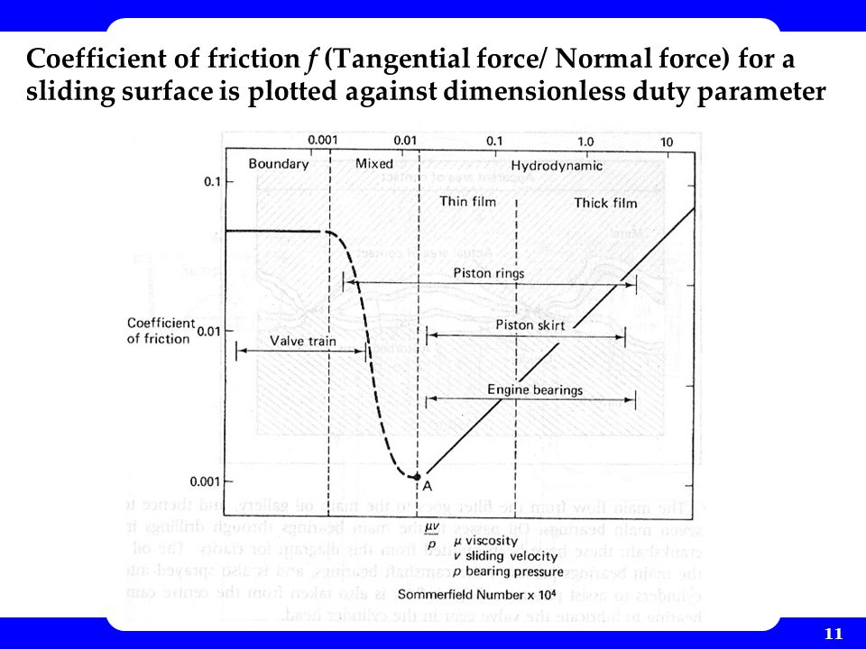 11 Coefficient of friction f (Tangential force/ Normal force) for a sliding surface is plotted against dimensionless duty parameter