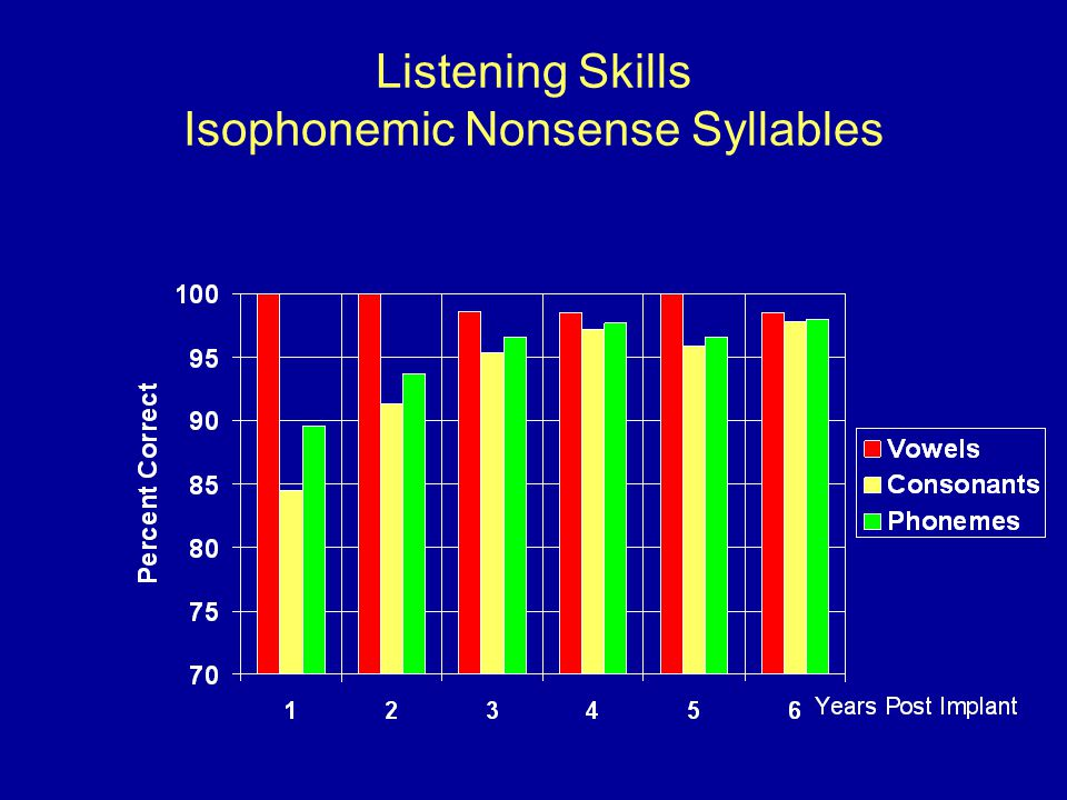 Listening Skills Isophonemic Nonsense Syllables