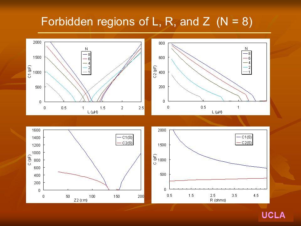 Forbidden regions of L, R, and Z (N = 8) UCLA