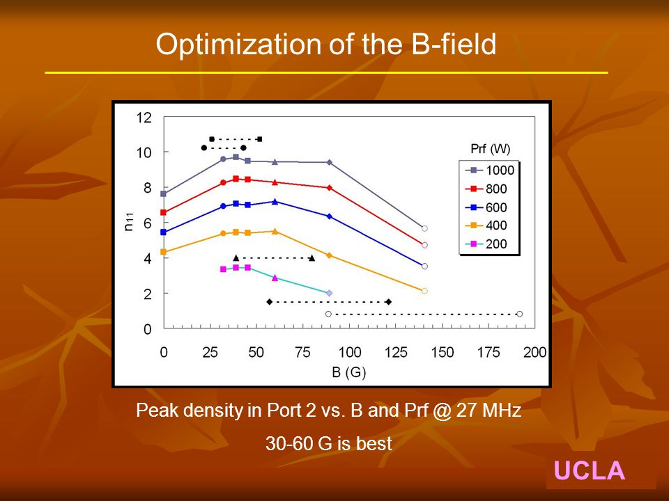 UCLA Optimization of the B-field Peak density in Port 2 vs. B and Prf @ 27 MHz 30-60 G is best