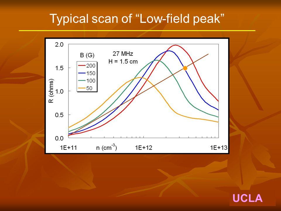 UCLA Density of ejected plasma