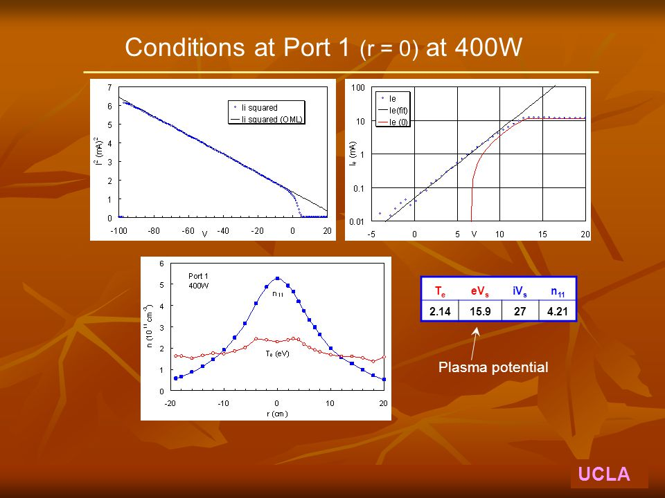 Conditions at Port 1 (r = 0) at 400W UCLA TeTe eV s iV s n 11 2.1415.9274.21 Plasma potential