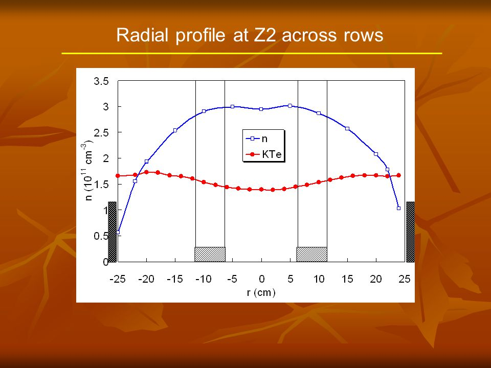 Radial profile at Z2 across rows