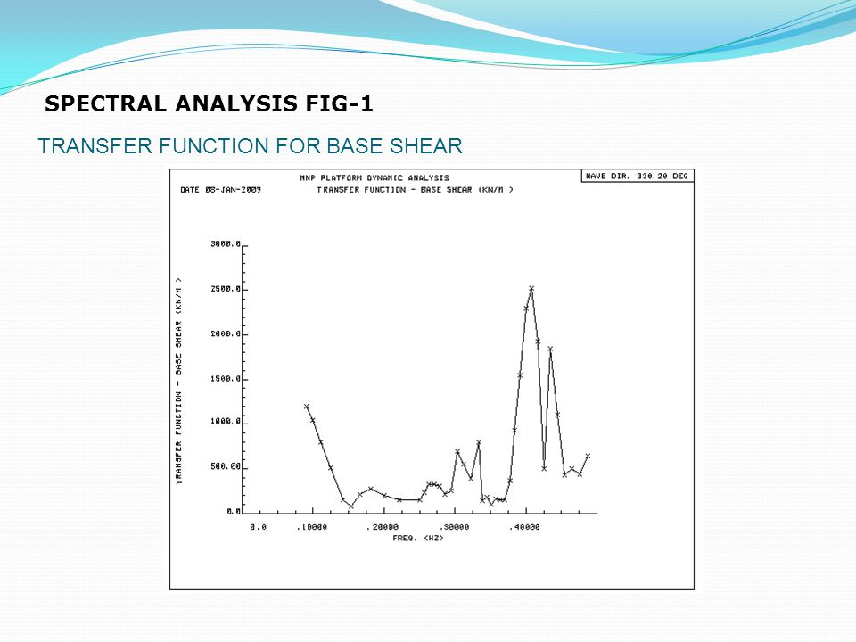 SPECTRAL ANALYSIS FIG-1 TRANSFER FUNCTION FOR BASE SHEAR