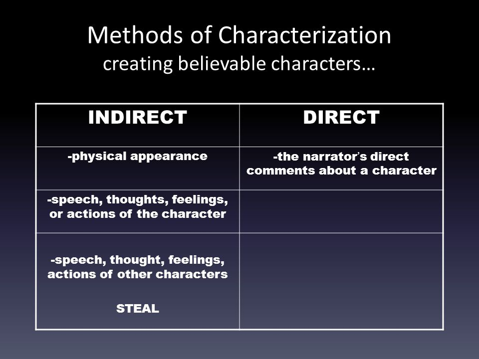 Methods of Characterization creating believable characters… INDIRECTDIRECT -physical appearance-the narrator's direct comments about a character -spee