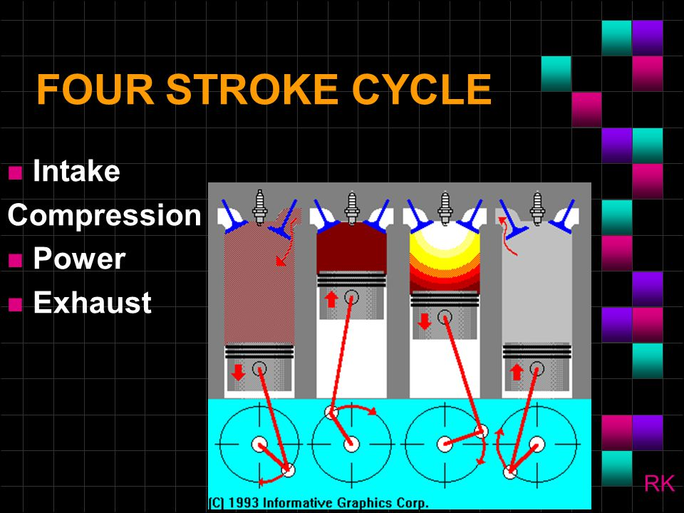 IGNITION n Spark Ignition (SI) Gasoline Engines use a precisely timed electric spark to start the combustion process.